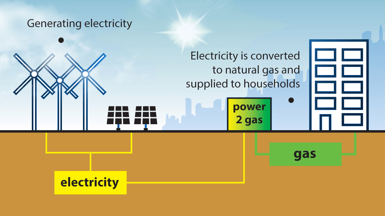 Converting electricity to gas and buffering energy